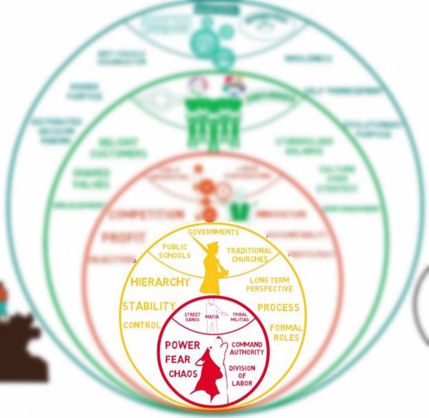 Reinventing Organizations visualization