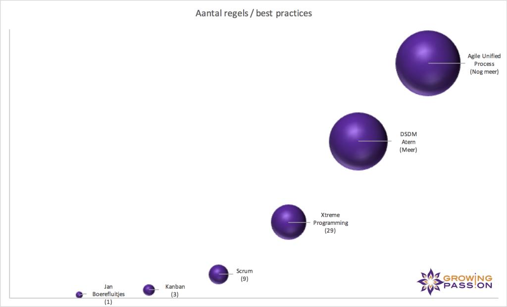 Bubble chart van aantal regels voor een Agile methodogien