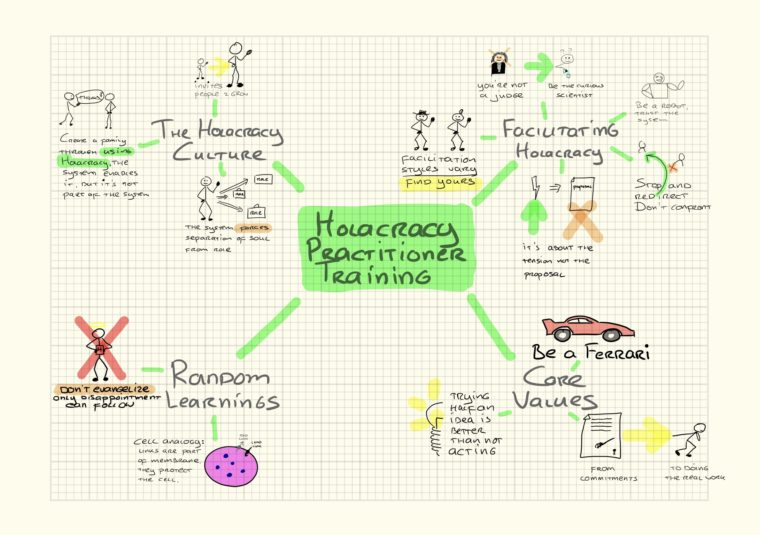 Visual mind map of my learnings from the Holacracy practitioner training
